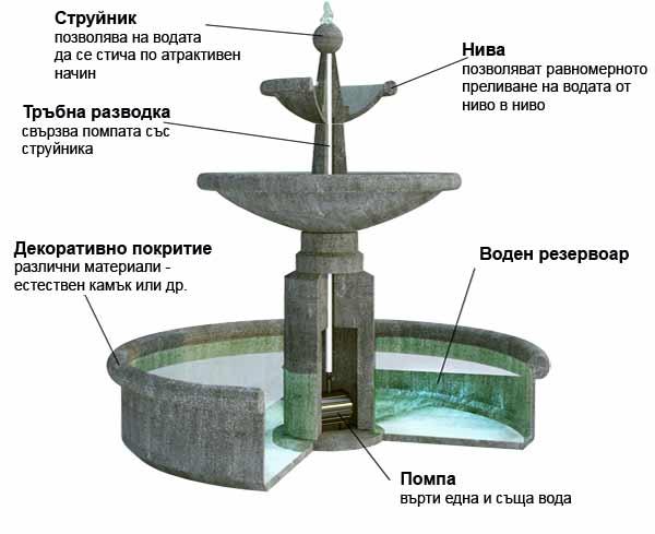 фонтан - воден ефект