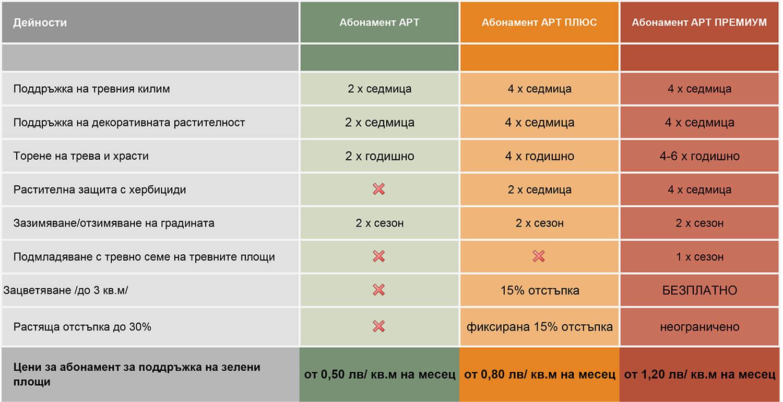 абонаментни планове за поддръжка на зелени площи